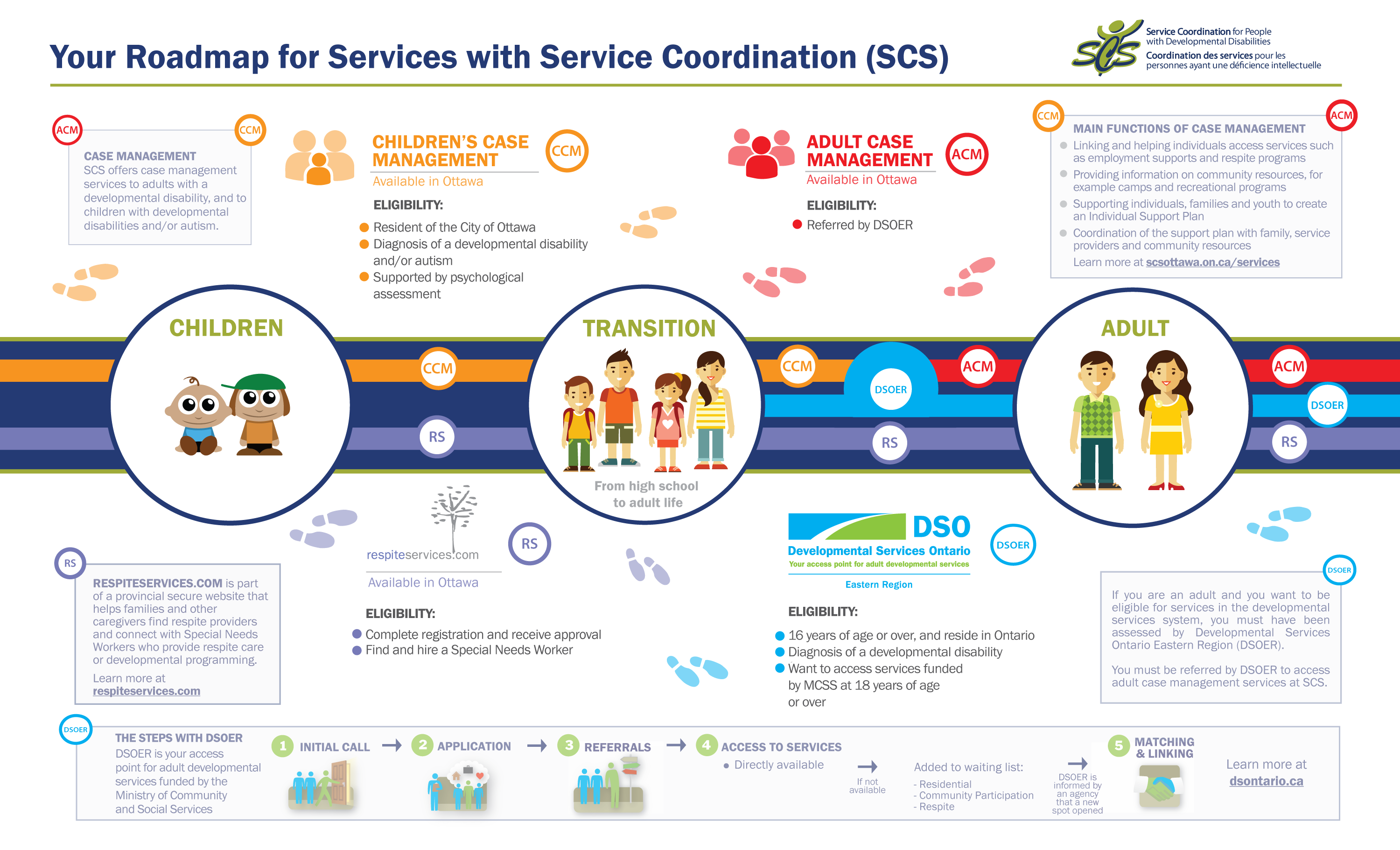 Your Roadmap for Services with Service Coordination